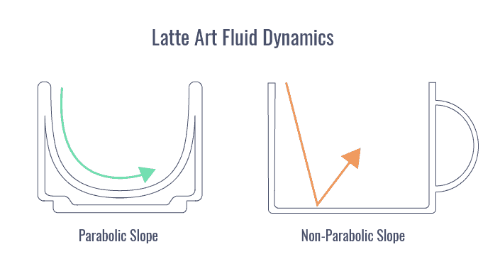Parabolic slope vs non parabolic slope for pouring latte art