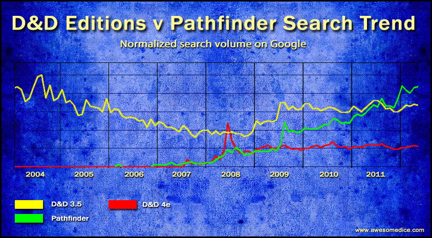 Google Statistics on the Edition Wars: D&D & Pathfinder