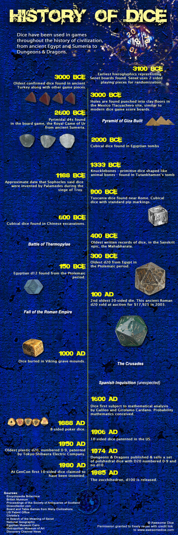 History of Dice Infographic