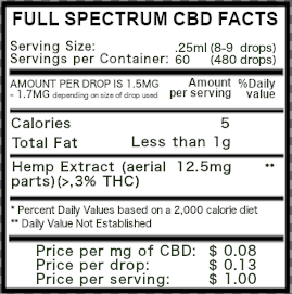 750mg Full Spectrum CBD Facts