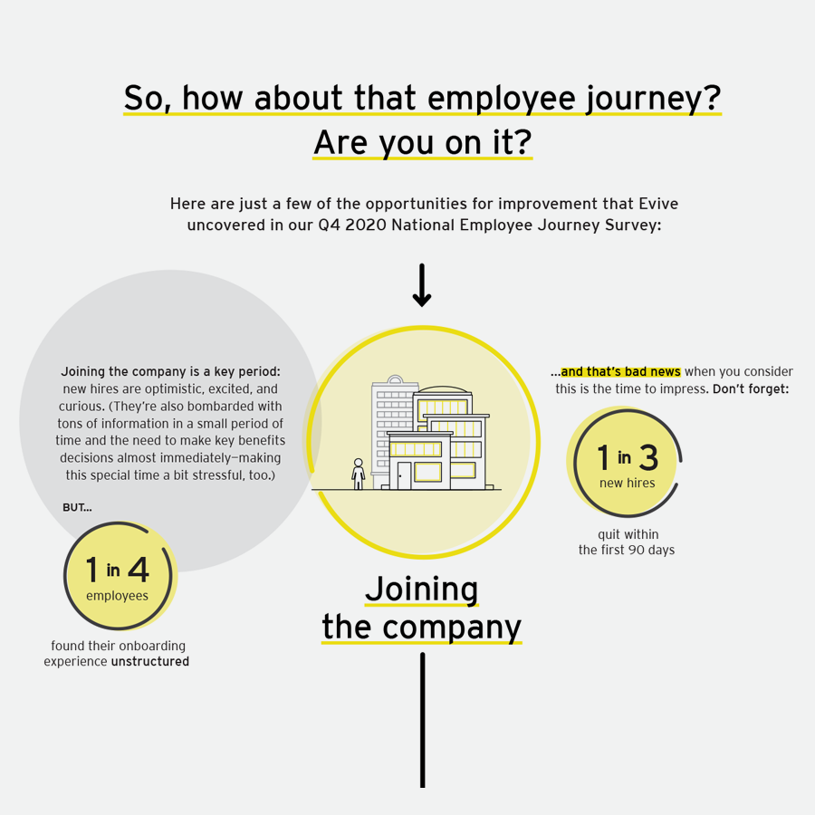Evive Employee Journey Infographic