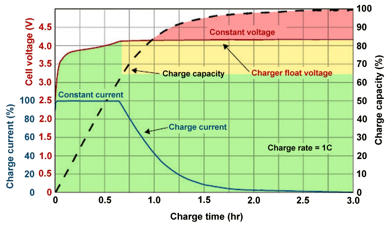 Partially Charge Smartphone Battery | KEUTEK
