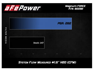 aFe Magnum FORCE Stage-2 Cold Air Intake GMC Sierra/Yukon/Yukon XL (99-07) Oiled or Dry Filter