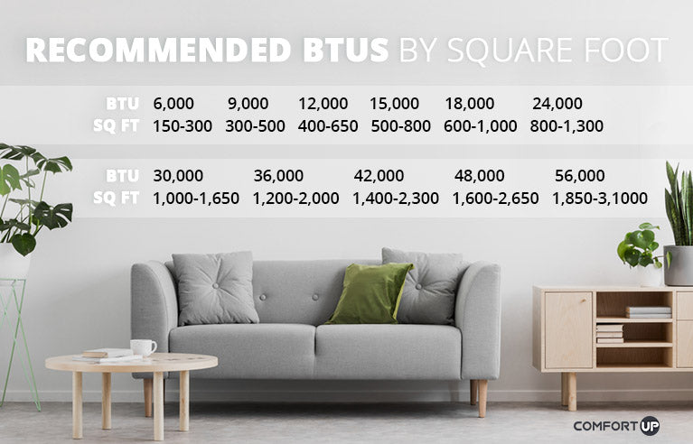 Recommended BTUs by square foot