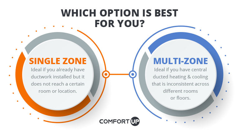 Single zone vs Multi-zone