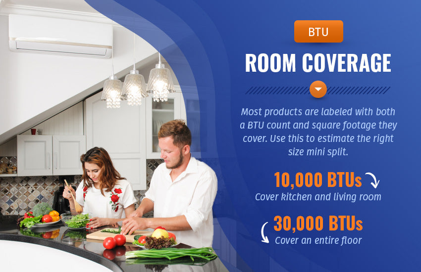 BTU and room coverage