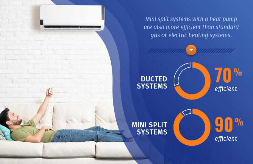 mini splits are more efficient than ducted systems