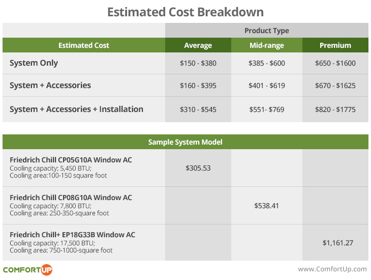 window air conditioner cost