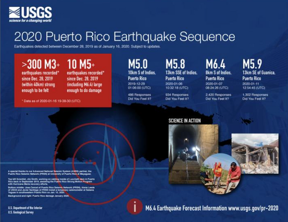 DONATE TO PUERTO RICO EARTHQUAKE VICTIMS! ALL PROCEEDS GO TO GLOBAL LIFEGUARDS A 501(C)(3)