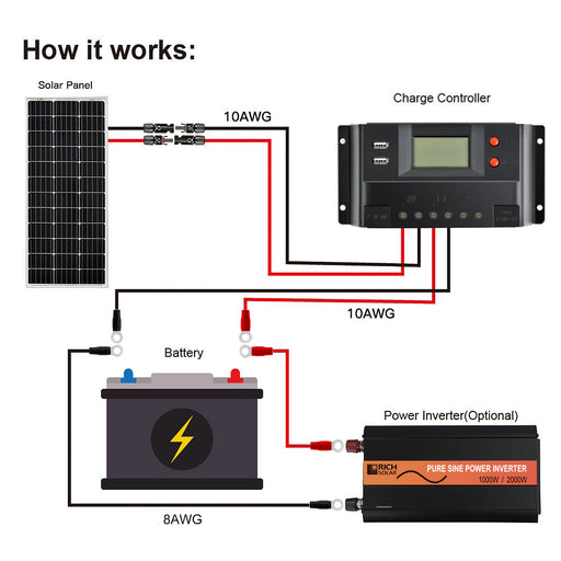 30 AMP PWM SOLAR CHARGE CONTROLLER - RICH SOLAR