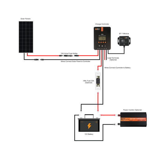 200 WATT SOLAR KIT WITH 20A MPPT CONTROLLER - RICH SOLAR