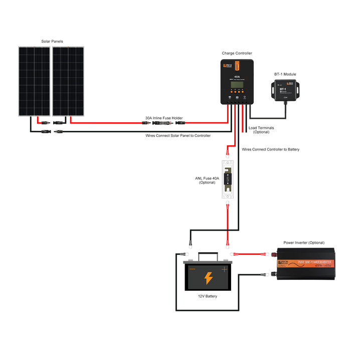 400 WATT SOLAR KIT WITH 40A MPPT CONTROLLER - RICH SOLAR
