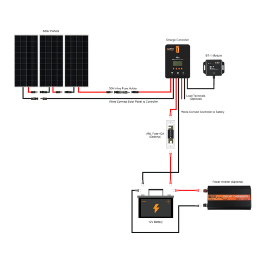 600 WATT SOLAR KIT WITH 40A MPPT CONTROLLER - RICH SOLAR