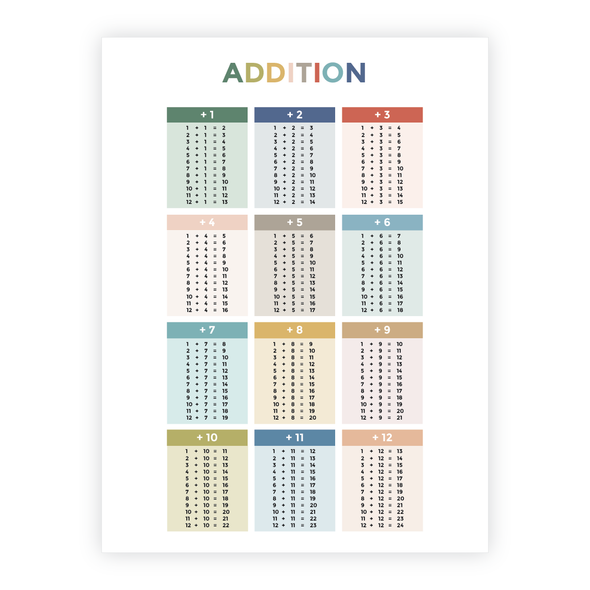 Addition Facts Poster for Homeschool and Classroom | Pretty Nerdy Press
