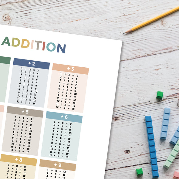 Addition Facts Educational Poster Close Up | Pretty Nerdy Press