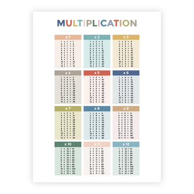 Multiplication Facts Poster for Home or Classroom | Pretty Nerdy Press