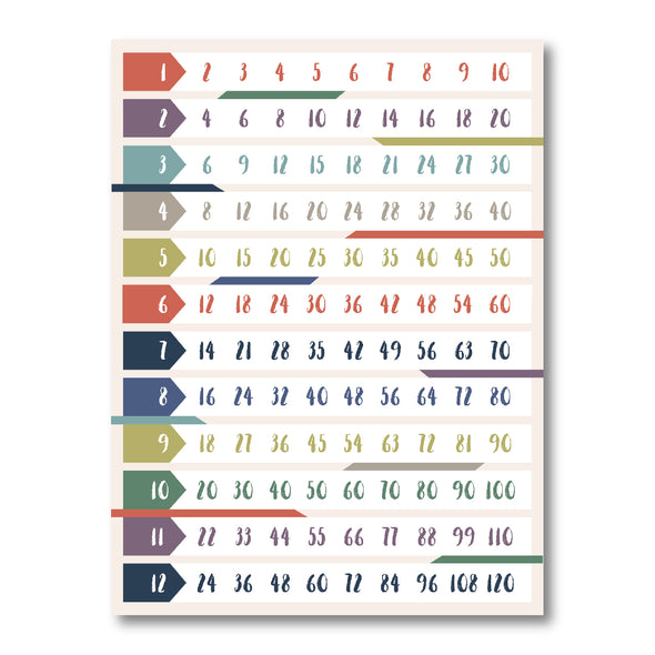 Skip Counting Poster for Homeschool or Classroom | Pretty Nerdy Press