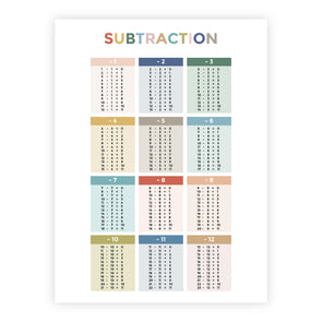 Printable Subtraction Facts Poster for Homeschool or Classroom | Pretty Nerdy Press