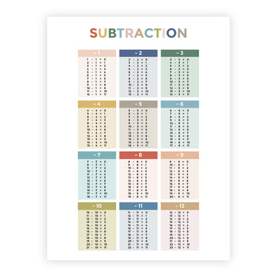 Subtraction Facts Poster for Homeschool or Classroom | Pretty Nerdy Press