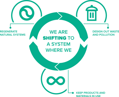 Eco & Zero Waste   Design out waste and pollution   Keep products and materials in use   Regenerate natural systems   Ellen MacArthur Foundation