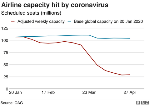 contentedcompany-eco-zerowaste-blog-coronavirus-environment-bbc-climate-change-global-flights