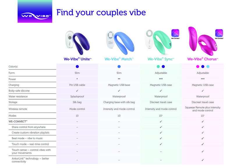We-Vibe Couples Toy Comparison