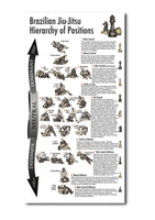 Brazilian Jiu-Jitsu Hierarchy of Positions Art Print (2013 Reprint) - 11 x 17