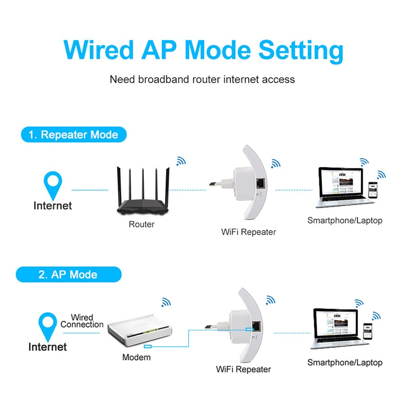 Long Range Wireless Wifi Repeater 300 Mbps