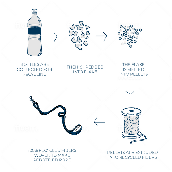 Ocean Hound ReBottled Process - Making Leashes from Recycled Plastics