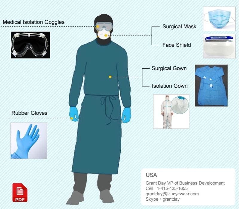 COVID-19 Personal Protective Equipment(PPE)for Healthcare Personnel