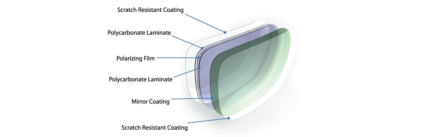Layered Lens Construction Graphic