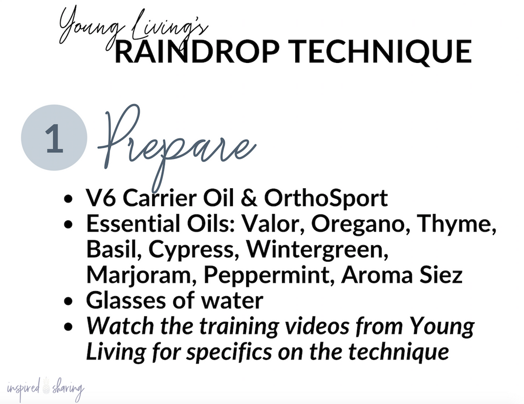Raindrop Technique Quick Guide