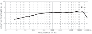 IMGC450 Frequency Plot