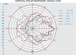VL8 Polar Plot Vertical