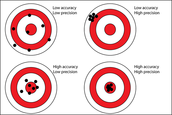 Accuracy and Precision on a target