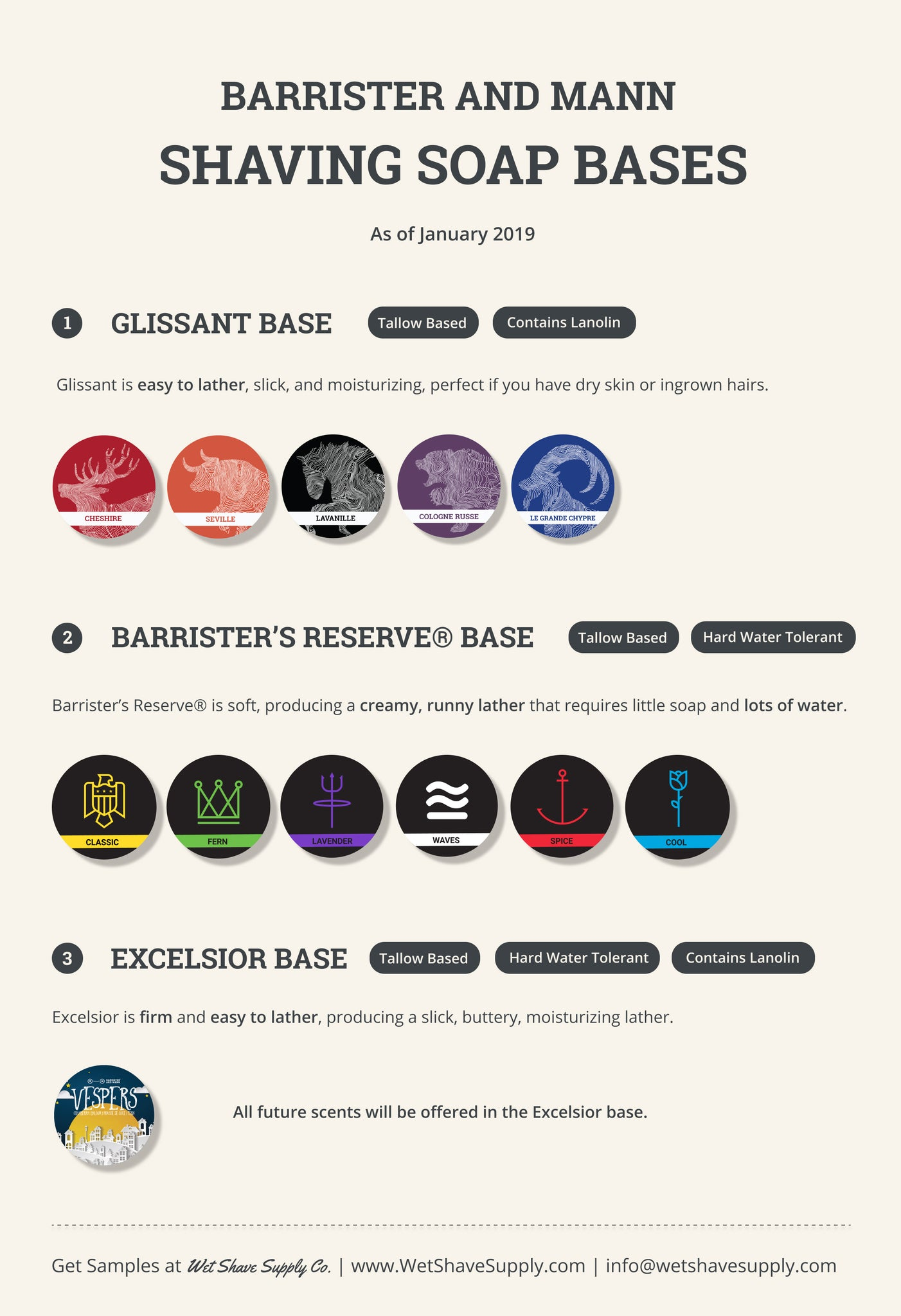 Barrister and Mann Shaving Soap Bases Infographic