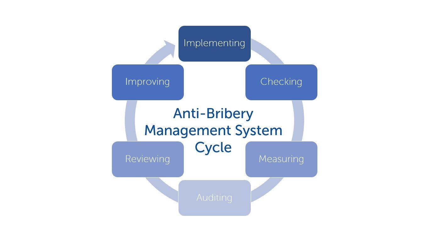 Anti-Bribery Management System Cycle