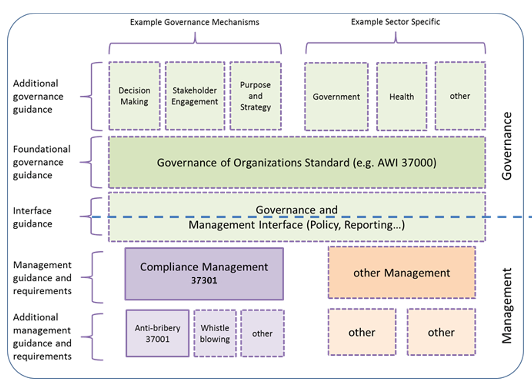 Roadmap of the ISO Technical Committee ISO/TC 309 for governance of organisations