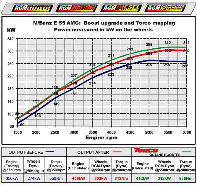 dyno with fuel additive