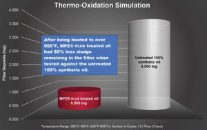Engine Oil Additive thermo test
