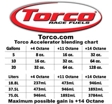 Torco Accelerator Bottle 32oz
