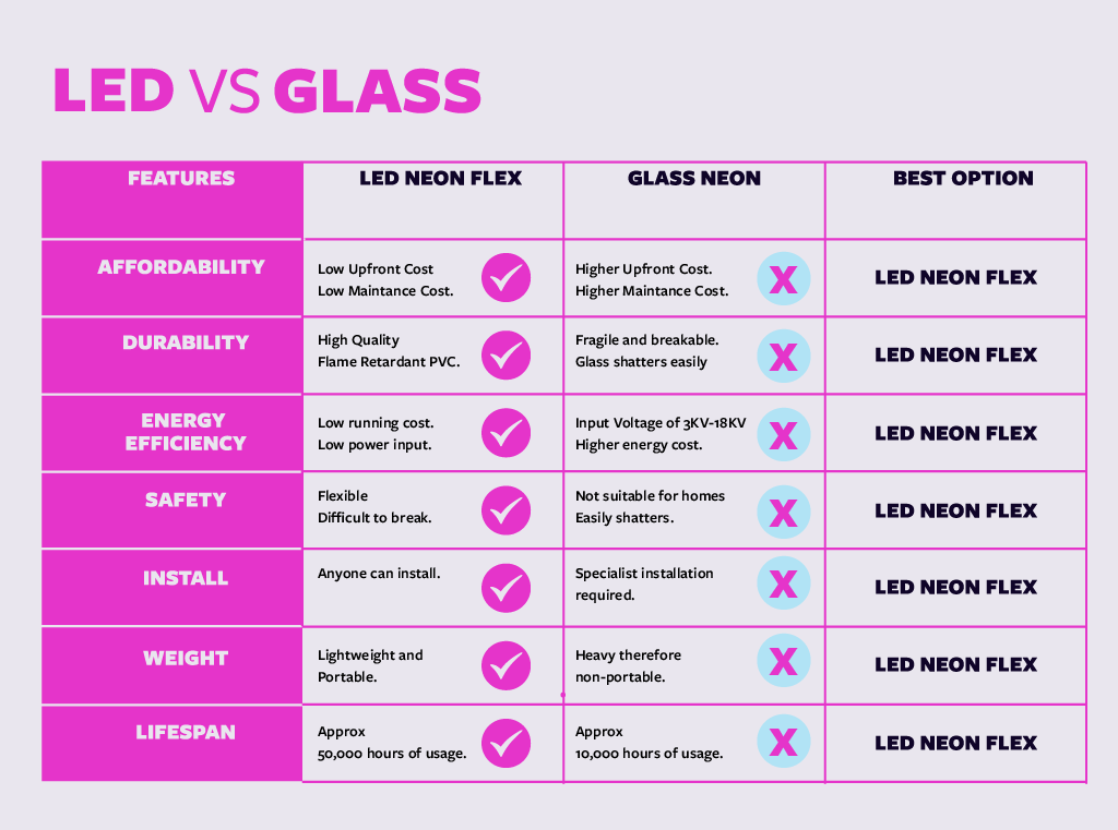led vs glass neon