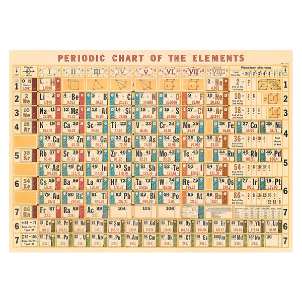 Cavallini PosterPeriodic Table