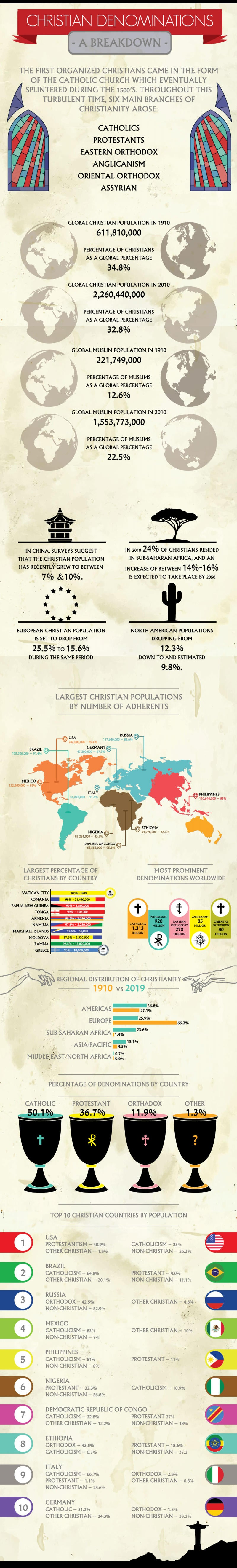 Christian Denominations Infographic