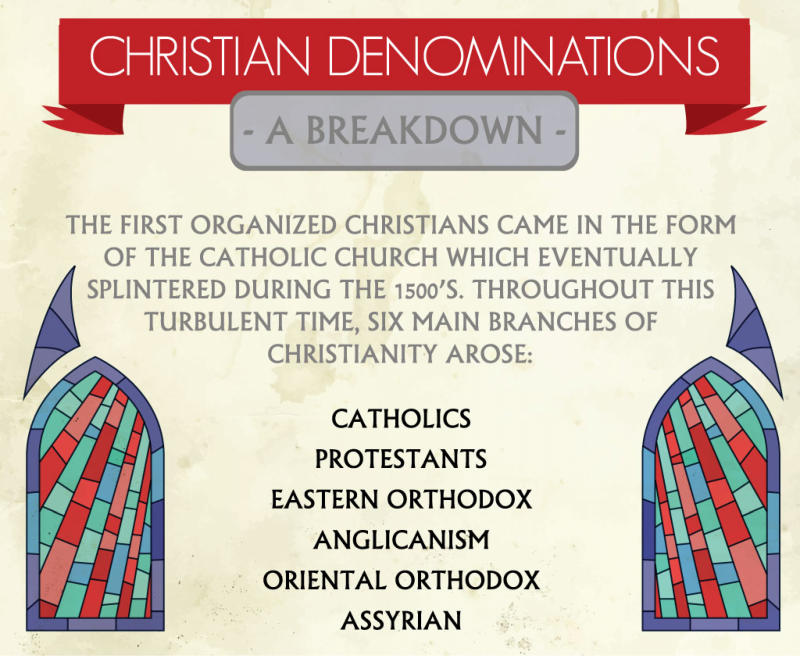 Christian Denominations breakdown infographic