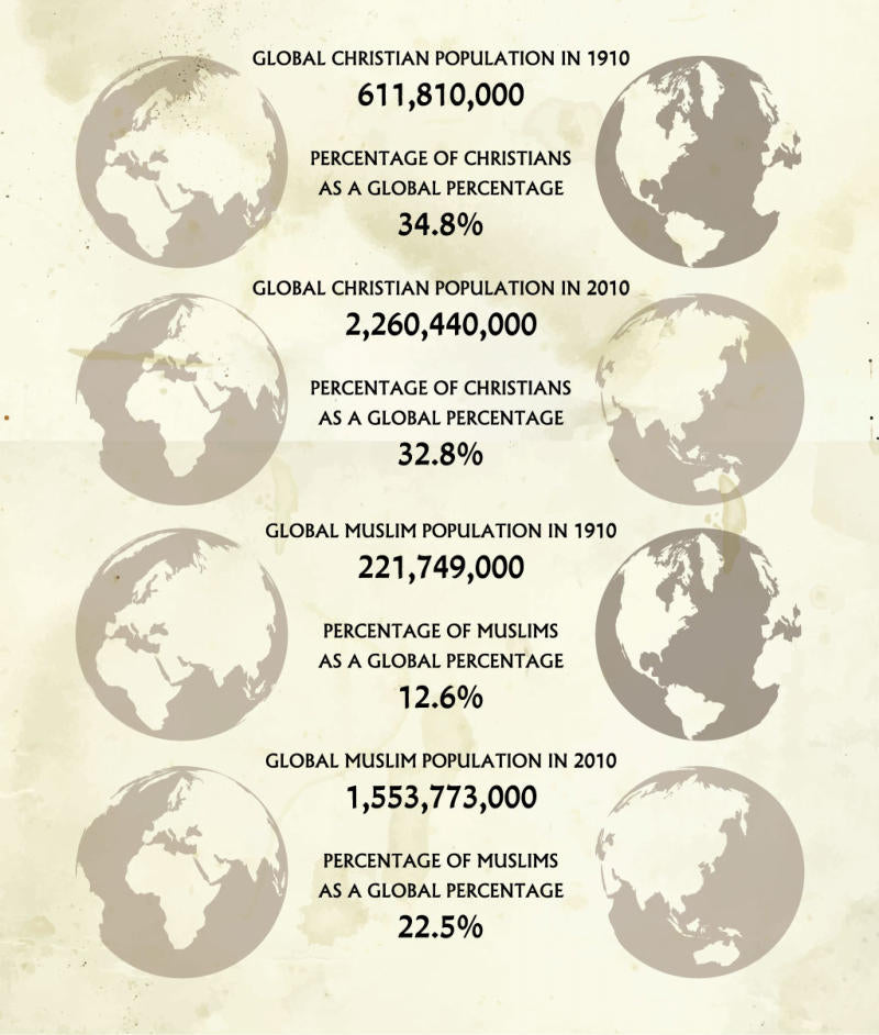 Christian Population infographic
