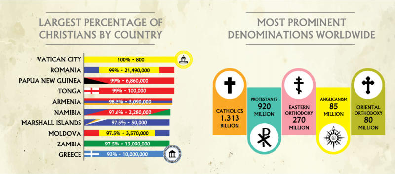 Most Prominent Christian Denominations and Largest Percentage of Christians By Country infographic