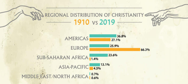 Regional Distribution of Christianity infographic