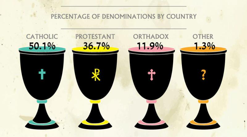 Percentage of Christian Denominations by Country infographic