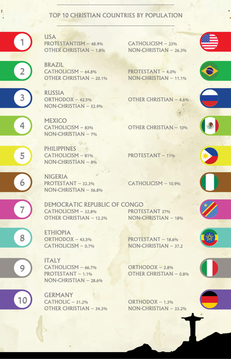 Top Ten Christian Countries by Population infographic